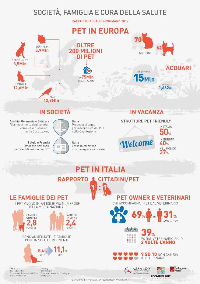 Assalco_Infografica-cani-famiglie